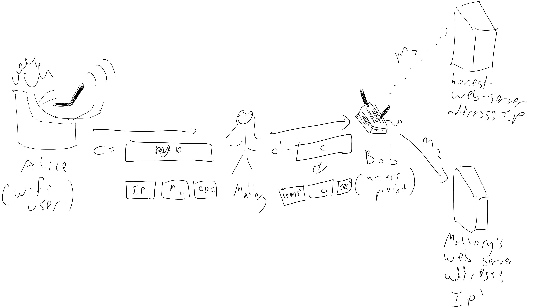 Lecture 6: Chosen Ciphertext Security